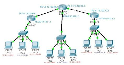 membuat vpn dengan cisco router zyberrick stormetric konfigurasi router cisco menggunakan
