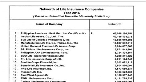 sun life house insurance top 30 life insurance companies based on net worth