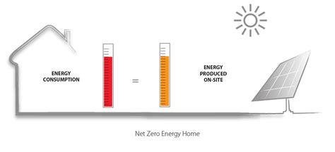 zero net energy homes net zero energy home gmi solar