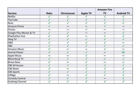 internet tv online streaming services comparison app showdown roku chromecast apple tv fire tv nexus