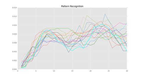 Pattern Recognition In Python | index of static images forex pattern recognition