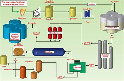 design proposal bioethanol production plant al corn clean fuel ethanol