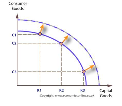 ppf diagram economics play quot history review quot flipquiz