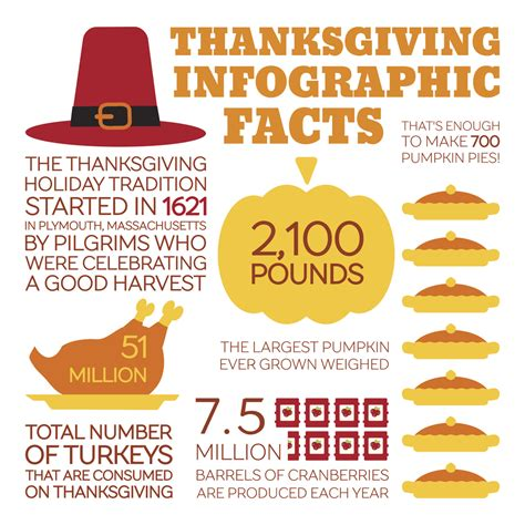 7 Facts On Thanksgiving by 5 Reasons Why Thanksgiving Is Special Especially At Miami