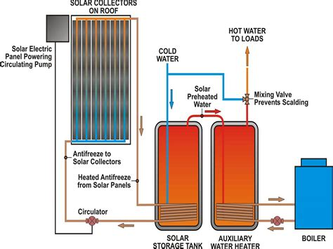 Water Heater Solar Panel solar panel energy flow diagram energy powers