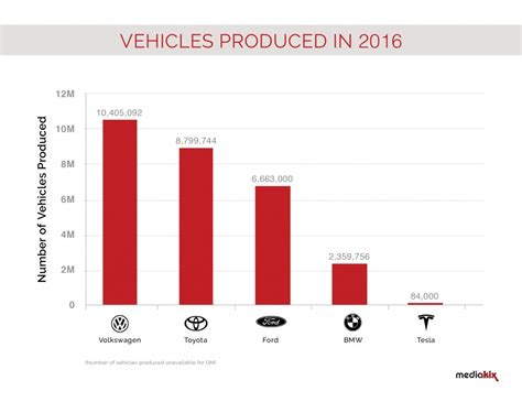 Tesla Model S Production Numbers 4 Charts Showing How Tesla Thrives With 0 Advertising