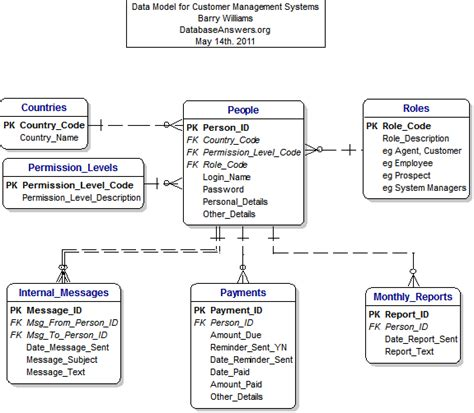 data model for the customer management system