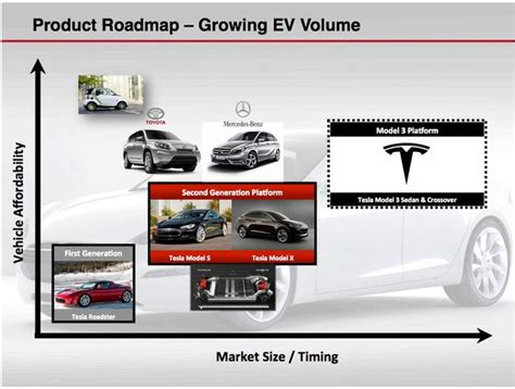 tesla technologies tesla s secret battery roadmap master plan and