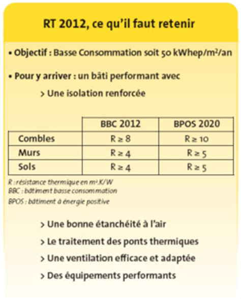 Parois De 1176 by La Mise En Application De La R 233 Glementation Thermique 2012