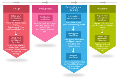 mobile app development workflow my with android