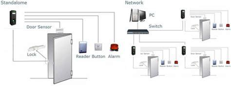 Mesin Absensi Solution P201 jual mesin absensi fingerprint solution x303 bp lukman