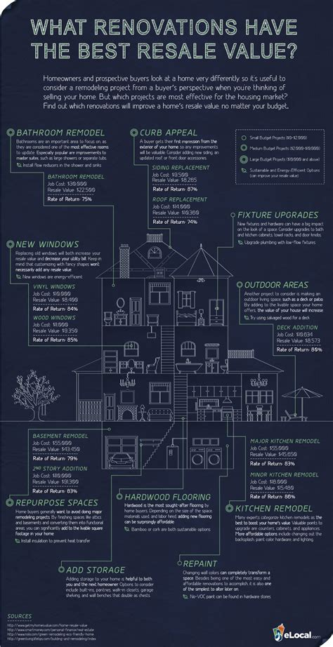 what renovations the best resale value infographic