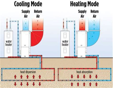 true comfort heating and cooling how does geothermal energy work wisconsin dells travel