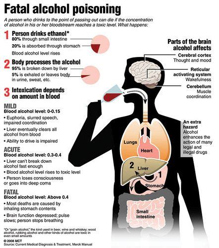 Acohol Doesn T Detox Poison by Poisoning Quot P U B S Quot P Pulse Irregular Weak U