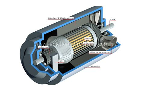 Dynamo Electric Motor by Ac And Dc Generator Symbol Ac Free Engine Image For User