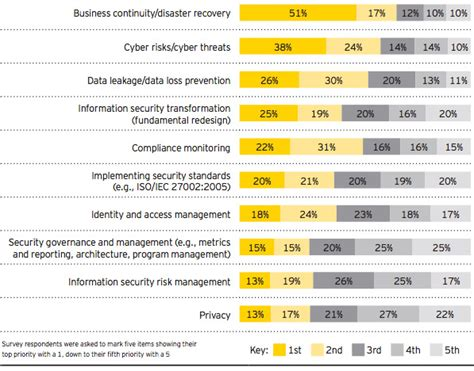 Cyber Security A Business Priority Ey Top 10 Cyber Security Priorities Of Executives
