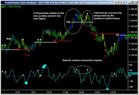 volume pattern trading the better pro am indicator emini watch com