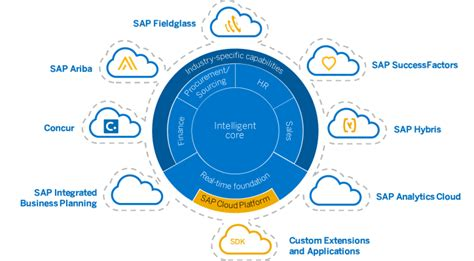 SAP S/4HANA Cloud   Das intelligente Cloud ERP