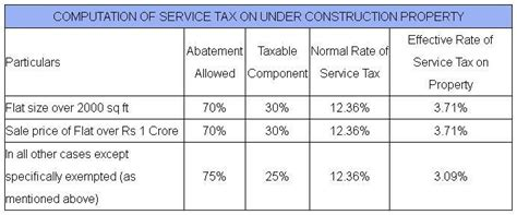 housing loan income tax how indians can save with income tax benefits of home loan