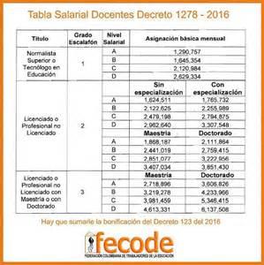 de cuanto es el salario docente 2016 grilla salarial tabla salarial 1278 de 2015 autos post