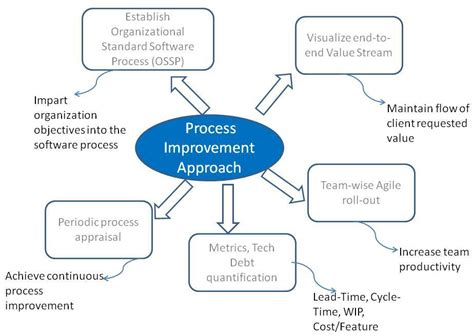 a process developing a new approach to living books agile rollout overall process approach koo doy