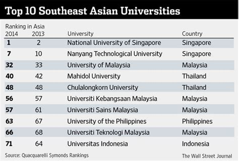 Best Asian Country For Mba 2016 by Singapore Grabs Top Spot In Ranking Of Best Asian