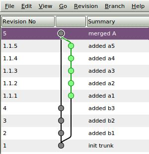 git tutorial graph merging in bzr the git approach vs the bzr approach