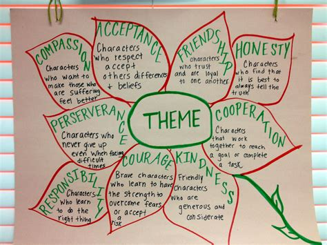 theme list for 4th graders theme anchor chart picture only reading pinterest
