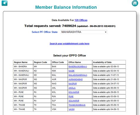 check my provident fund account how to check online provident fund balance online