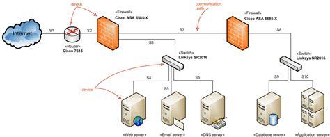 architecture  firewall  filecloudzee