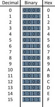 related keywords amp suggestions for hexadecimal conversion