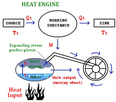 heat engine carnot engine heat engine efficiency physics tutorcircle