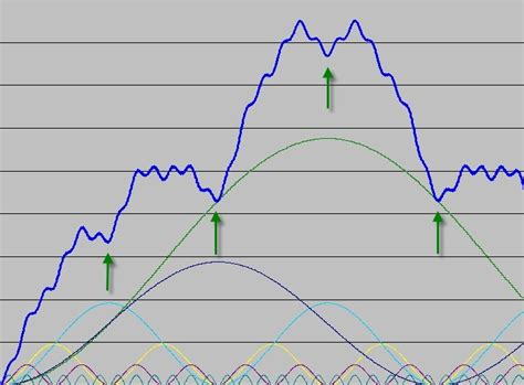cyclic pattern definition white paper 1 hurst s market cycles