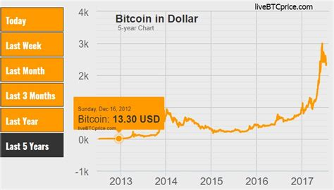 bitcoin price prediction bitcoin how high can bitcoin s price go in fortune