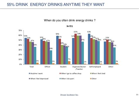 energy drink overdose energy drinks usage in
