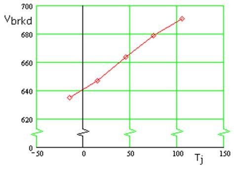 diode breakdown voltage vs temperature diode measurements electronic measurements