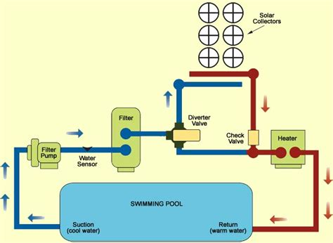 Solar Pool Heater Plumbing Diagram by Schematic Of A Spa Circulating Spa Circulation