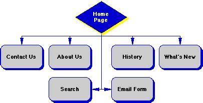 website flow design flowchart web design create a flowchart