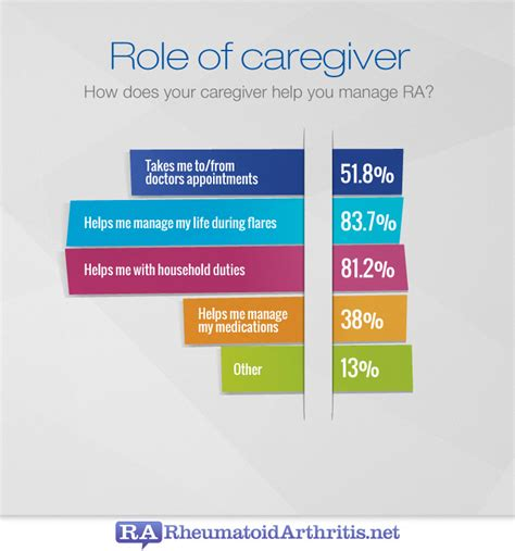 of ra caregivers rheumatoidarthritis net