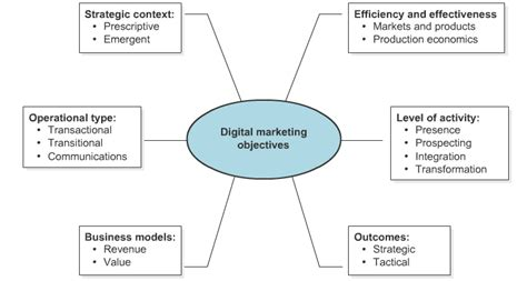 digital persuasion sell smarter in the modern marketplace books duke does digital marketing