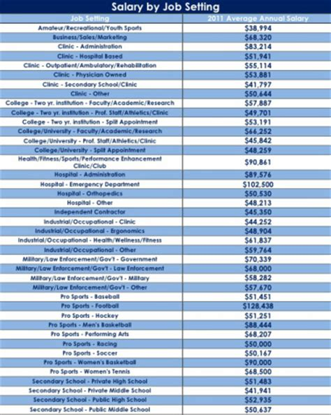 Sports Trainer Salary by Earnings Career Options Athletic