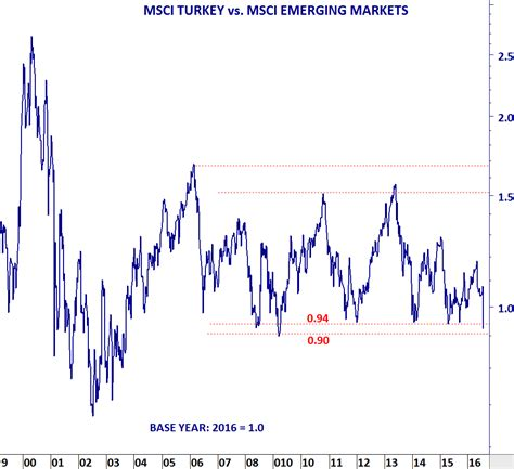 turkey bist 100 tech charts