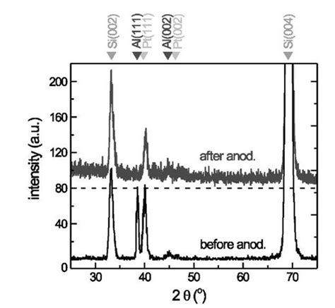 pattern formation on platinum structural and optical anisotropy in nanoporous anodic