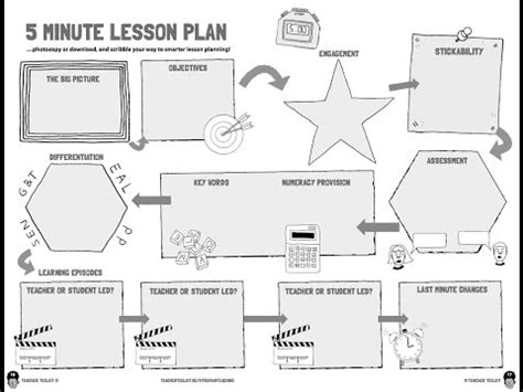 five e lesson plan template the 5 minute lesson plan