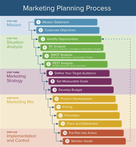 5 Step Marketing Plan A Sales And Marketing Strategy For here s how the marketing process works smartsheet