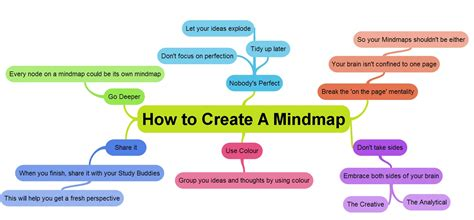 modern business management creating a built to change organization books mind maps goconqr