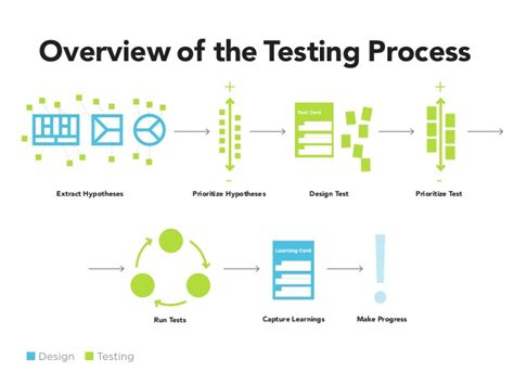 ui pattern testing overview of the testing process