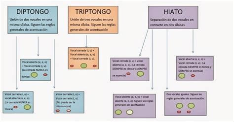 teor a de diptongos triptongos e hiatos lengua en piedras mapa mental diptongos triptongos e