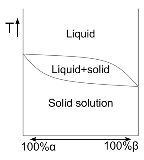 solid solution phase diagram solid solution