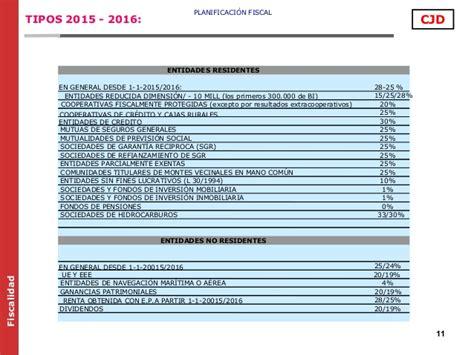 calculadora ganancias patrimoniales 2015 calculadora ganancia patrimonial 2016 ganancias